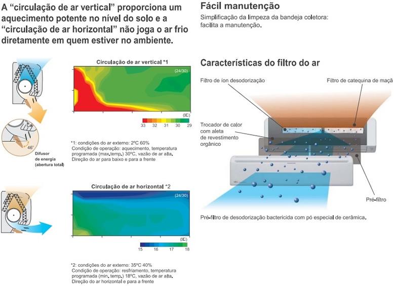 Evaporadora Split Hi Wall Fujitsu