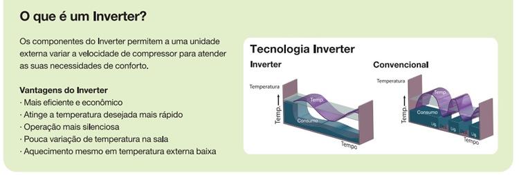 Tecnologia Inverter Fujitsu