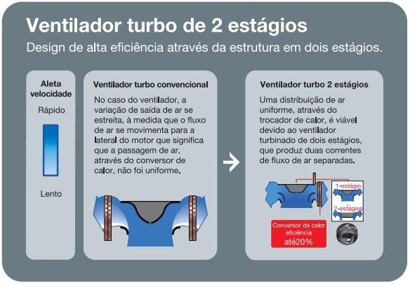 Ventilador Turbo Fujitsu
